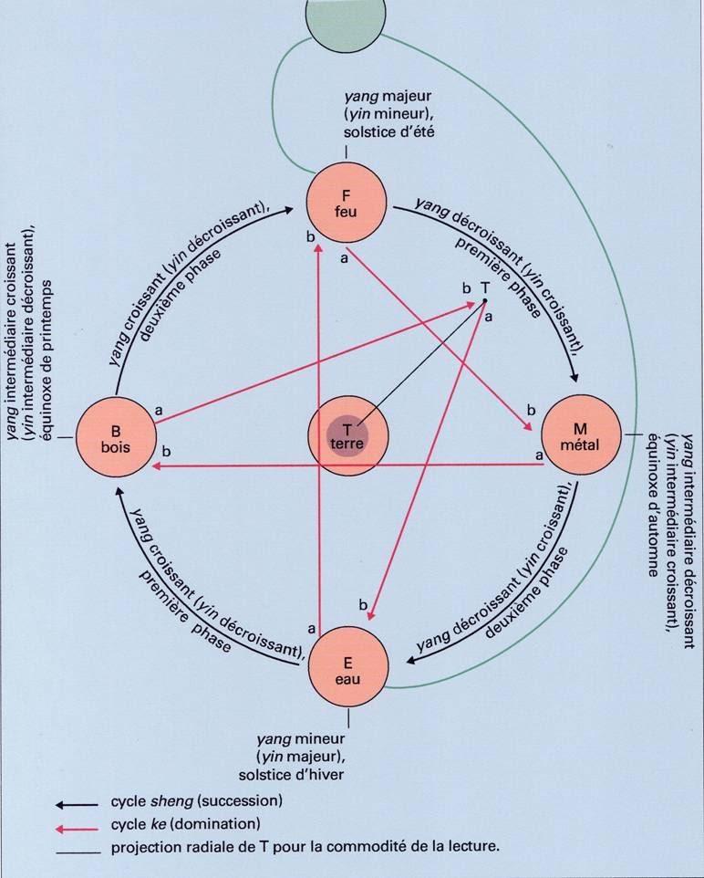 Yin et Yang - les 5 éléments dans Le Livre des Mutations ying-et-yang-des-5-element1