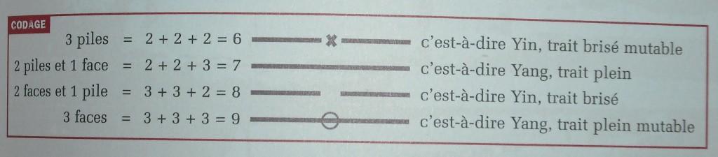 Tirage d'Hexagramme dans Le Livre des Mutations le-trace-des-hexagrammes1