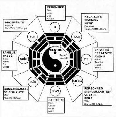 Livre des Transformations dans Le Livre des Mutations bagua