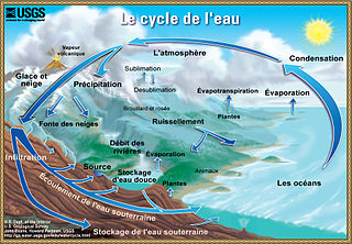 320px-Watercycle-french