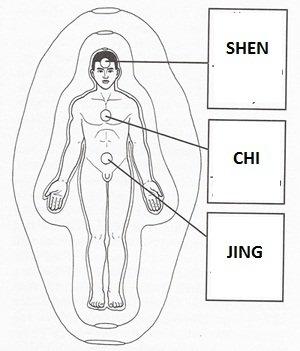 ENERGIE JING CHI SHEN